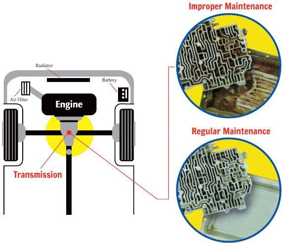 Automatic Transmission Fluid Exchange | Super-Lube
